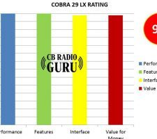 Looking for the review and rating of Cobra 29 LX CB Radio? Here's our expert rating of the product
