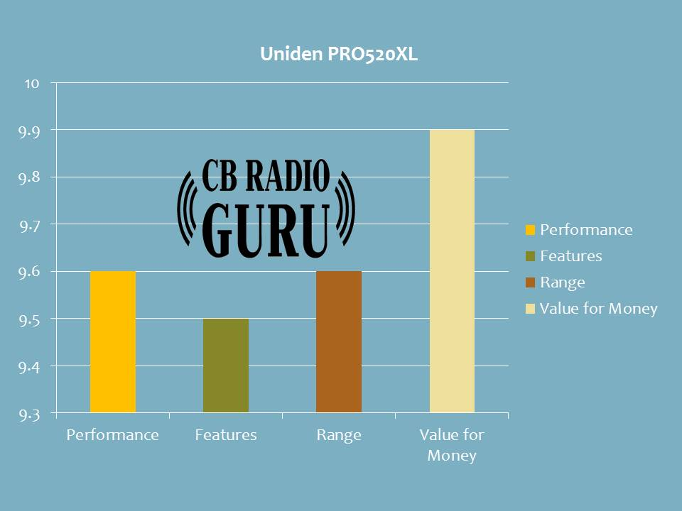 The rating of Uniden's PRO 510 XL. The various parameters like features, performance, value for the money are compared here