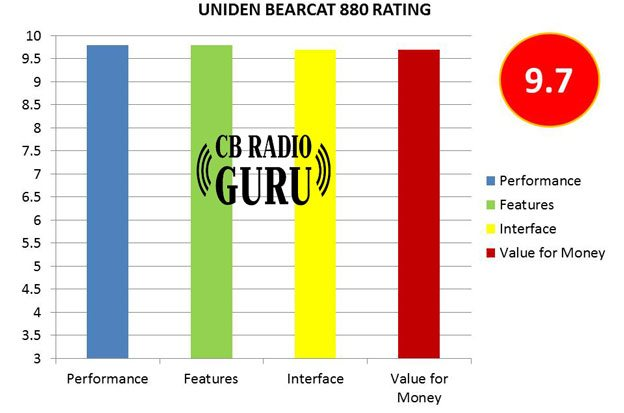 Uniden BEARCAT 880 is a high performance CB radio from the reputed brand Uniden