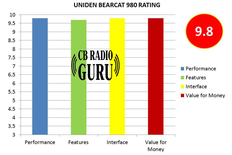 Uniden BEARCAT 980 is a long range CB radio. Thanks to the SSB facility it has. The weather channel capability makes it one of the best for truck drivers
