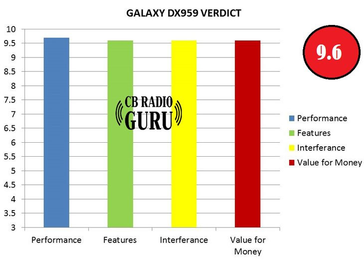 Review of 959 DX Galaxy SSB CB Radio with ratings