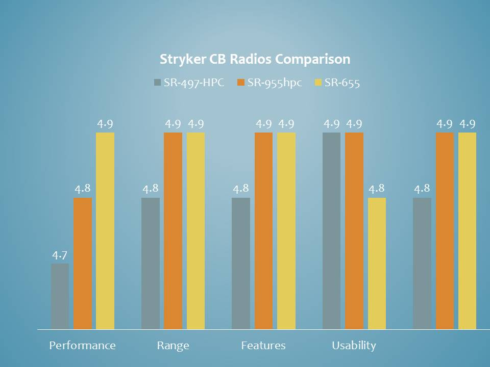 A comparsion of the best Stryker CB Radio Devices. Features like range, usability, performance and value for money are being compared here.