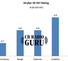 Stryker 497 CB radio review and rating from CB Radio Guru