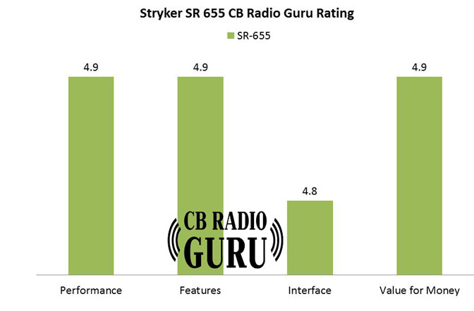 Stryker 655hp Review and rating from CB Radio Guru. Here you can see how we have measured it's performance, features etc