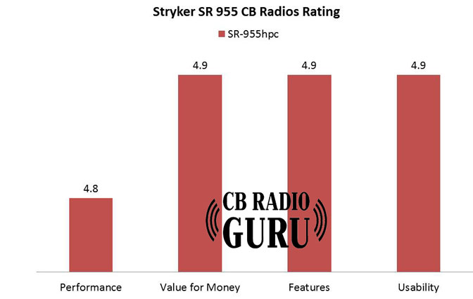 stryker sr 955hp Review with rating. The Stryker 955hpc is one of the standout CB radio when it comes to value for the money and features